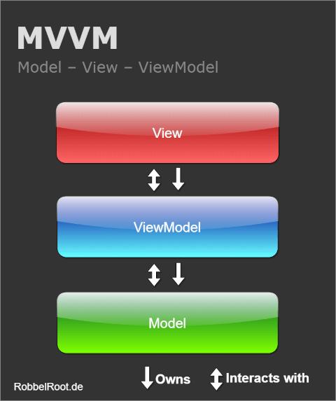 MVVM Ebenen dargestellt
