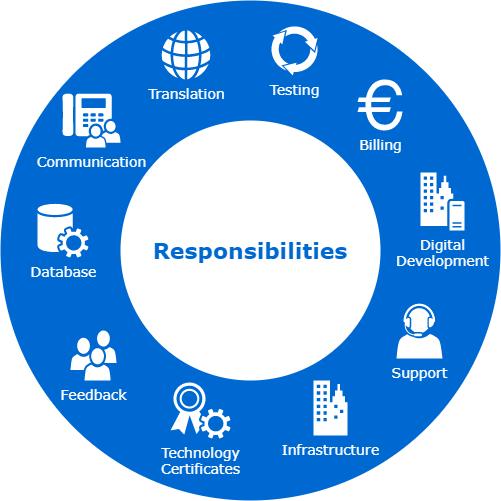 Verantwortung und Rollen