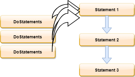 3facher, linearer Aufruf der DoStatements Methode
